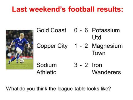 Last weekend's football results: Gold Coast0-6Potassium Utd Copper City1-2Magnesium Town Sodium Athletic 3-2Iron Wanderers What do you think the league.