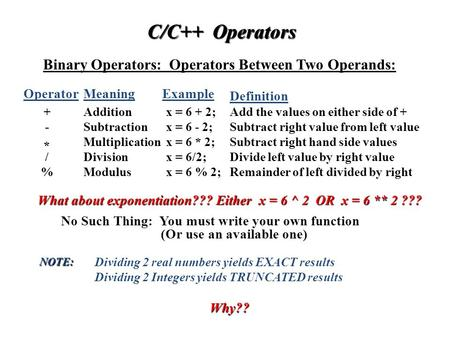 C/C++ Operators Binary Operators: Operators Between Two Operands: Operator + MeaningExample Definition. Additionx = 6 + 2;Add the values on either side.