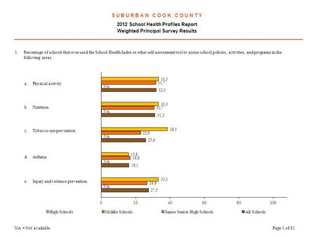 S U B U R B A N C O O K C O U N T Y 2012 School Health Profiles Report Weighted Principal Survey Results.