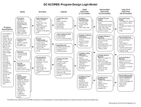 DC SCORES: Program Design Logic Model InputsActivities Intermediate Outcomes (12-24 months) Outputs Participants: Students in participating elementary.