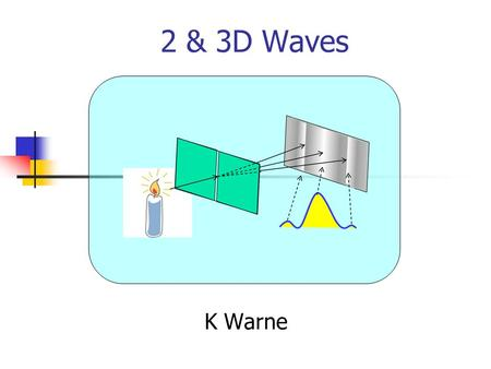 2 & 3D Waves K Warne. CAPS Statements G11 At the end of this section you should be able to.... Diffraction· Define a wavefront as an imaginary line that.