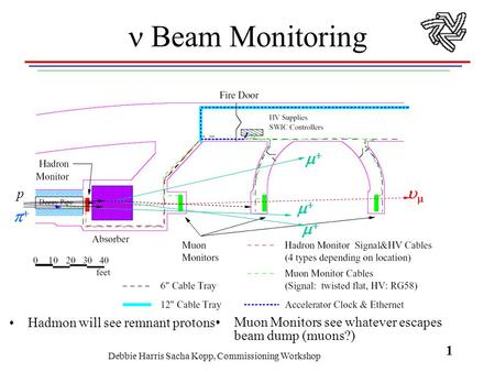 Debbie Harris Sacha Kopp, Commissioning Workshop 1    Beam Monitoring Hadmon will see remnant protons Muon Monitors see whatever escapes beam.