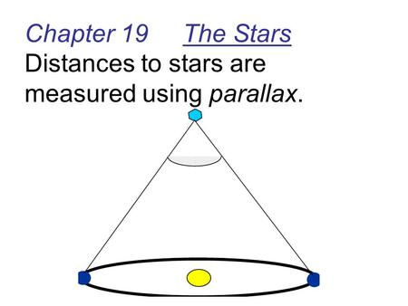 Chapter 19 The Stars Distances to stars are measured using parallax.