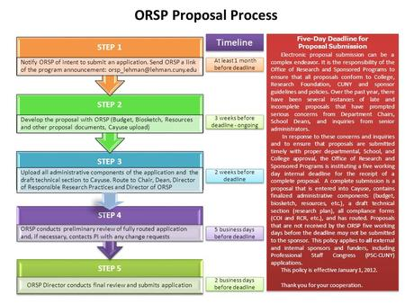 ORSP Proposal Process STEP 3 Upload all administrative components of the application and the draft technical section to Cayuse. Route to Chair, Dean, Director.