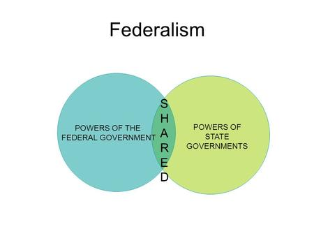 Federalism SHAREDSHARED POWERS OF STATE GOVERNMENTS.