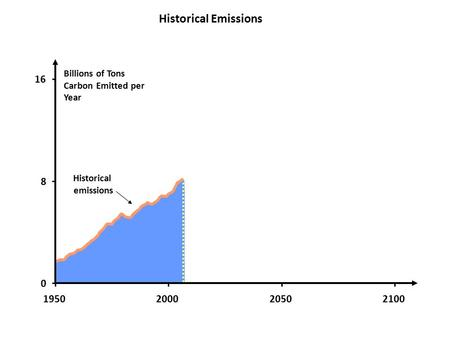 Billions of Tons Carbon Emitted per Year Historical emissions 0 8 16 1950200020502100 Historical Emissions.