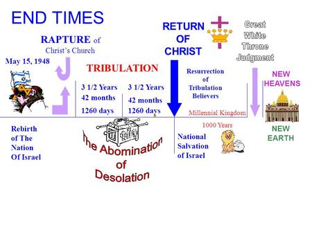 May 15, 1948 Rebirth of The Nation Of Israel RAPTURE of Christ's Church TRIBULATION 3 1/2 Years 42 months 1260 days RETURN OF CHRIST Resurrection of Tribulation.
