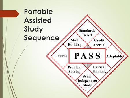 P A S S Adaptable Standards Based Critical Thinking Skill Building Semi- Independent Study Credit Accrual Problem Solving Flexible Portable Assisted Study.