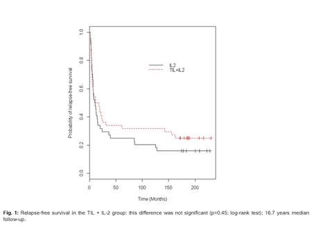 Fig. 1: Relapse-free survival in the TIL + IL-2 group: this difference was not significant (p=0.45; log-rank test); 16.7 years median follow-up.