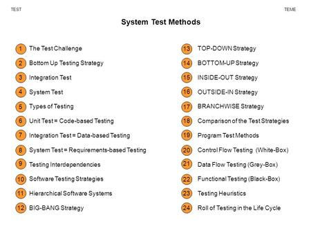 System Test Methods TESTTEME The Test Challenge Bottom Up Testing Strategy Integration Test System Test Types of Testing Unit Test = Code-based Testing.