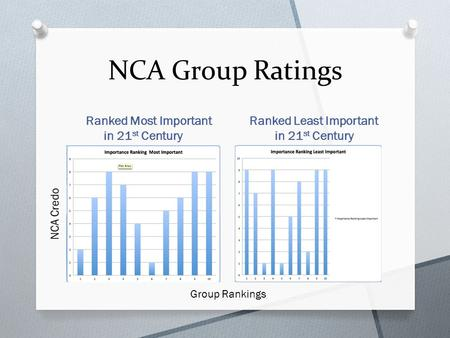 NCA Group Ratings Ranked Most Important in 21 st Century Ranked Least Important in 21 st Century Group Rankings.