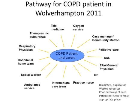 COPD Patient and carers Therapies inc pulm rehab Intermediate care team Social Worker Respiratory Physician EAW/General Physician Case manager/ Community.