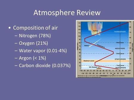 Atmosphere Review Composition of air –Nitrogen (78%) –Oxygen (21%) –Water vapor (0.01-4%) –Argon (< 1%) –Carbon dioxide (0.037%)