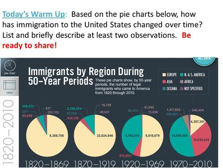 Today's Warm Up: Based on the pie charts below, how has immigration to the United States changed over time? List and briefly describe at least two observations.