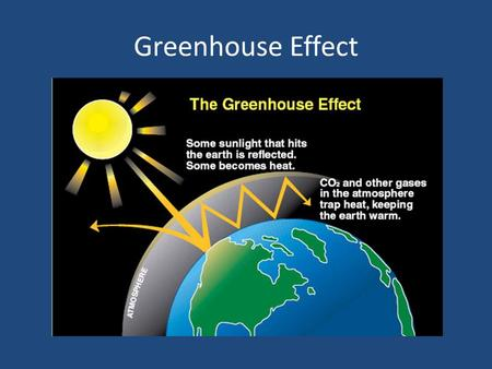 Greenhouse Effect. Take Cornell notes on this video!  noMk  noMk.