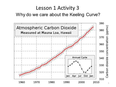 Why do we care about the Keeling Curve? Lesson 1 Activity 3 1.