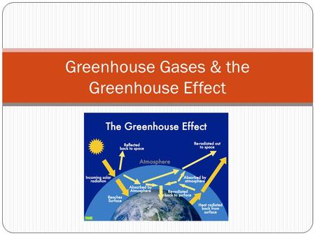Greenhouse Gases & the Greenhouse Effect. General Information Greenhouse gases (GHG) were naturally found in the environment before the industrial revolution.