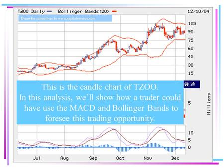 © Capital Essence 錢 途 This is the candle chart of TZOO. In this analysis, we'll show how a trader could have use the MACD and Bollinger Bands to foresee.