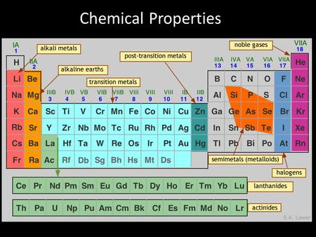 Chemical Properties. Syllabus Statements 3.3 Chemical properties 3.3.1 Discuss the similarities and differences in the chemical properties of elements.