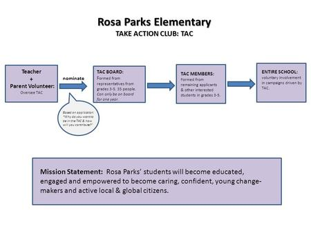 Rosa Parks Elementary TAKE ACTION CLUB: TAC Teacher + Parent Volunteer: Oversee TAC nominate TAC BOARD: F ormed from representatives from grades 3-5. 35.