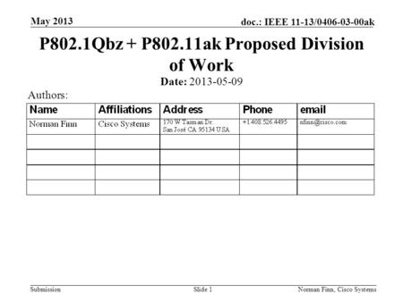 Submission doc.: IEEE 11-13/0406-03-00ak May 2013 Norman Finn, Cisco SystemsSlide 1 P802.1Qbz + P802.11ak Proposed Division of Work Date: 2013-05-09 Authors: