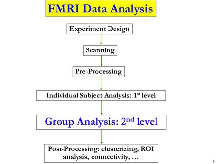 -1- Group Analysis: 2 nd level Individual Subject Analysis: 1 st level Pre-Processing Post-Processing: clusterizing, ROI analysis, connectivity, … FMRI.