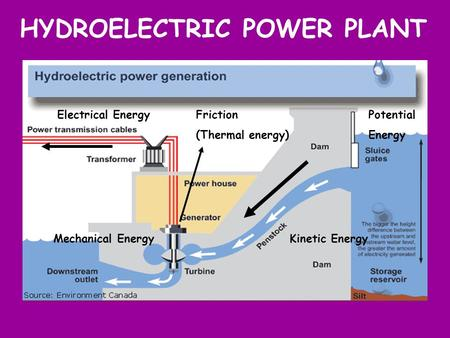 HYDROELECTRIC POWER PLANT Friction (Thermal energy) Potential Energy Mechanical Energy Electrical Energy Kinetic Energy.