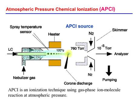 Atmospheric Pressure Chemical Ionization (APCI) APCI is an ionization technique using gas-phase ion-molecule reaction at atmospheric pressure.