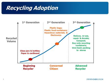 Steven Emery, FCCM 1 Recycling Adoption Recycled Volume 1 st Generation3 rd Generation2 nd Generation Reduce, re-use, repair & donate; Compost; Buy only.