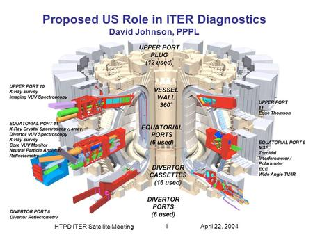 HTPD ITER Satellite Meeting 1April 22, 2004 Proposed US Role in ITER Diagnostics David Johnson, PPPL.