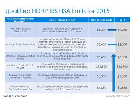 1 qualified HDHP IRS HSA limits for 2015 HIGH DEDUCTIBLE HEALTH PLAN LIMITS Notes – required for HSANew 2015 IRS Limits2014 Minimum Individual Deductible.
