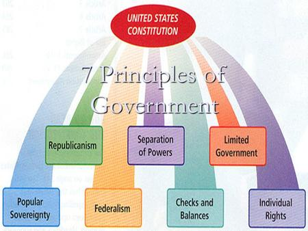 "7 Principles of Government. Popular Sovereignty The power to rule comes from the people. The power to rule comes from the people. ""Consent of the Governed"""