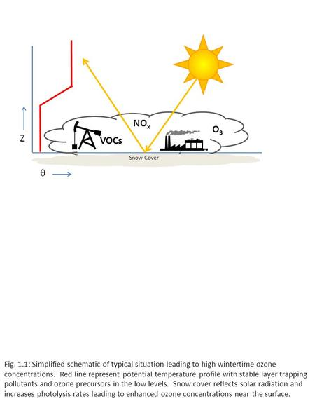 Fig. 1.1: Simplified schematic of typical situation leading to high wintertime ozone concentrations. Red line represent potential temperature profile with.