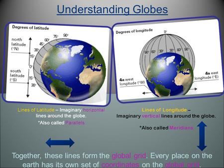 Understanding Globes Lines of Latitude – Imaginary horizontal lines around the globe. *Also called Parallels Lines of Longitude – Imaginary vertical lines.