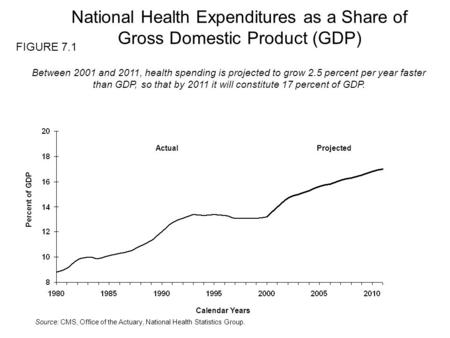Source: CMS, Office of the Actuary, National Health Statistics Group. Calendar Years Percent of GDP ActualProjected Between 2001 and 2011, health spending.