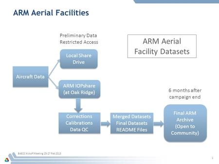 ARM Aerial Facilities BAECC Kickoff Meeting 25-27 Feb 2013 1 Aircraft Data Local Share Drive ARM IOPshare (at Oak Ridge) ARM IOPshare (at Oak Ridge) Corrections.