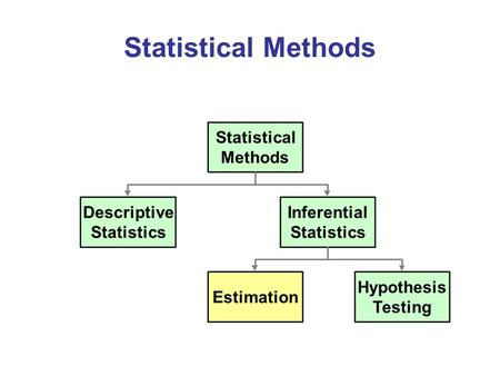 Statistical Methods Statistical Methods Descriptive Inferential