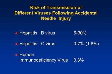 Risk of Transmission of Different Viruses Following Accidental Needle Injury Hepatitis B virus6-30% Hepatitis C virus0-7% (1.8%) Human Immunodeficiency.