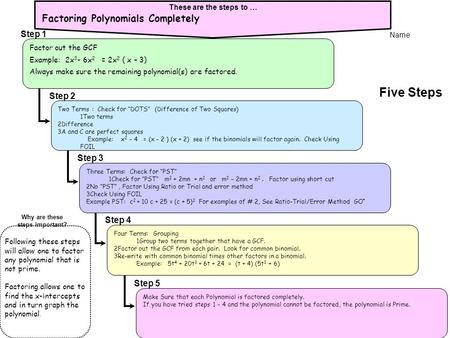 Five Steps Factoring Polynomials Completely Step 1 Step 2 Step 3