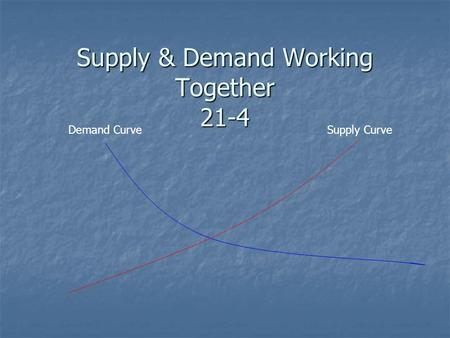 Supply & Demand Working Together 21-4 Demand CurveSupply Curve.