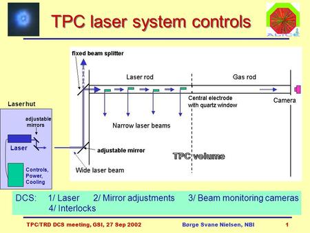 TPC/TRD DCS meeting, GSI, 27 Sep 2002Børge Svane Nielsen, NBI1 TPC laser system controls adjustable mirrors Laser Controls, Power, Cooling DCS: 1/ Laser.
