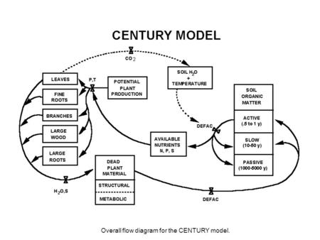 Overall flow diagram for the CENTURY model.. Optional input files for Century 4.5 nscale.dat - The optional multipliers on N inputs contained in this.