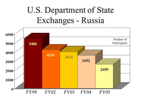 U.S. Department of State Exchanges - Russia FY99 FY02 FY03 FY04 FY05 Number of Participants.