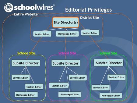Editorial Privileges Site Director(s) Section Editor Subsite Director Section Editor Homepage Editor Subsite Director Section Editor Homepage Editor Section.