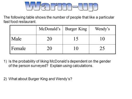 The following table shows the number of people that like a particular fast food restaurant. 1)Is the probability of liking McDonald's dependent on the.