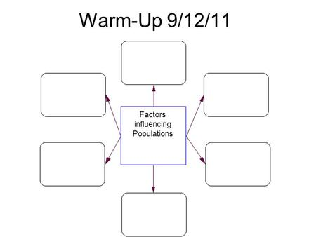 Warm-Up 9/12/11 Factors influencing Populations. Objective- For students to understand that every action has a consequence. Essential Question How does.