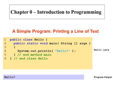 "Hello.java Program Output 1 public class Hello { 2 public static void main( String [] args ) 3 { 4 System.out.println( ""Hello! ); 5 } // end method main."