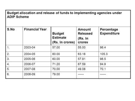 Budget allocation and release of funds to implementing agencies under ADIP Scheme S.NoFinancial Year Budget Estimate (Rs. In crores) Amount Released (Rs.