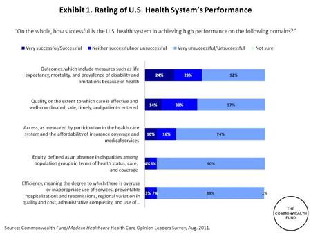 THE COMMONWEALTH FUND Source: Commonwealth Fund/Modern Healthcare Health Care Opinion Leaders Survey, Aug. 2011. Exhibit 1. Rating of U.S. Health System's.