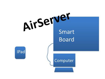 Smart Board Computer IPad AirServer. AirServer- What is it?